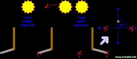 Gambar cara praktis menentukan arah utara secara akurat menggunakan bayangan matahari